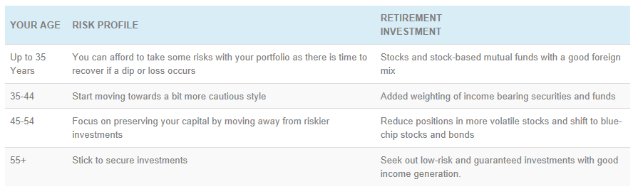 retirement risk profile