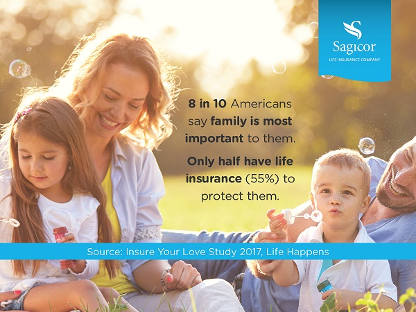 8 in 10 Americans say family is most important to them. Only half have life insurance (55%) to protect them. Source: Insure Your Love Study 2017, Life Happens