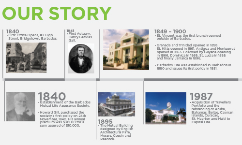 Sagicor Historical Timeline